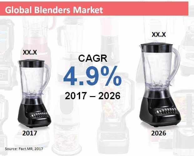 blenders market