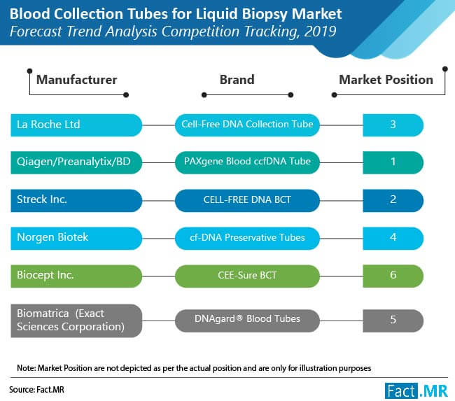 blood collection tubes for liquid biopsy market 01