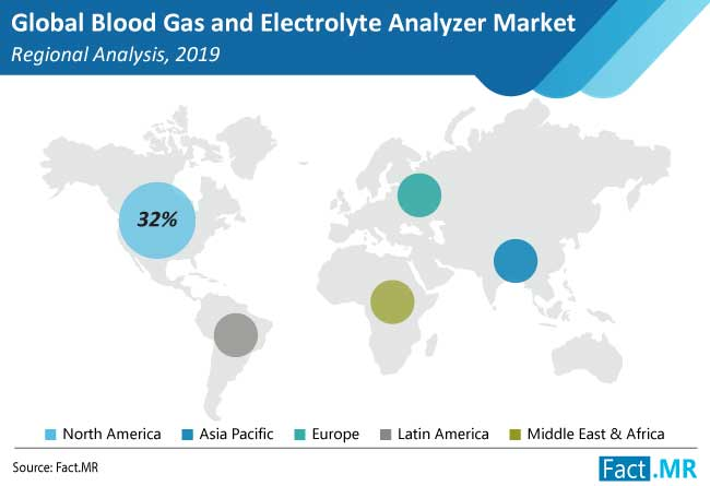blood gas and electrolyte analyzer market regional analysis