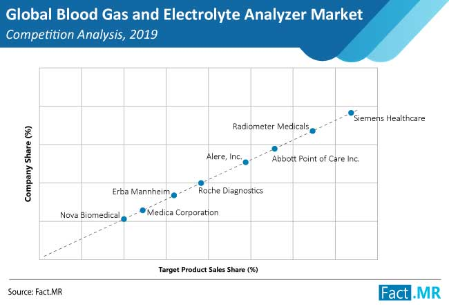 blood gas and electrolyte analyzers market competition analysis