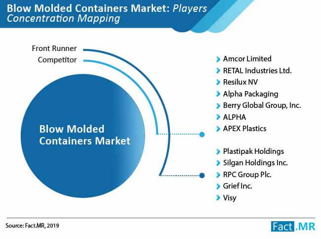 blow molded container market players