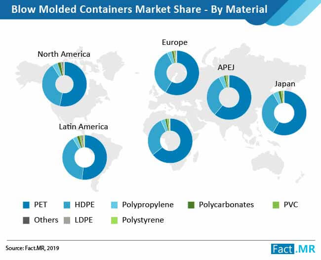 blow molded containers market by material