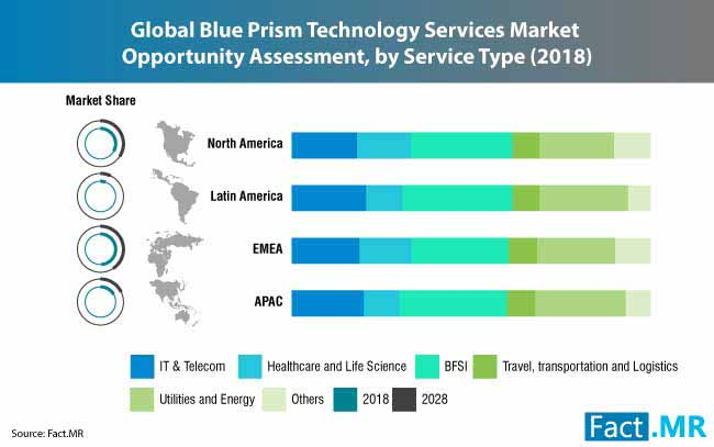 blue prism technology services market 0
