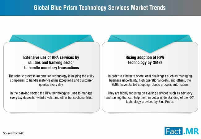 blue prism technology services market 1