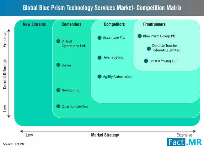 Blue Prism Technology Services Market Forecast, Trend Analysis &  Competition Tracking - Global Market Insights 2018 to 2028