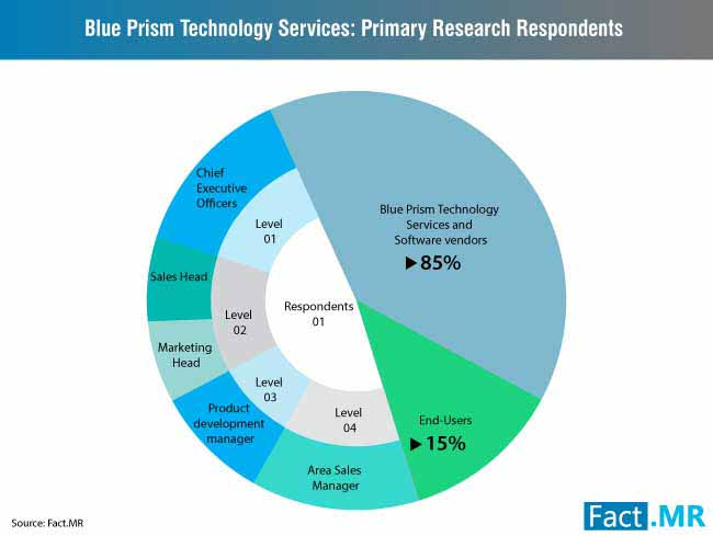 blue prism technology services market 3