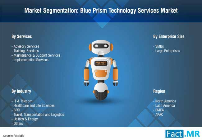 blue prism technology services market 4