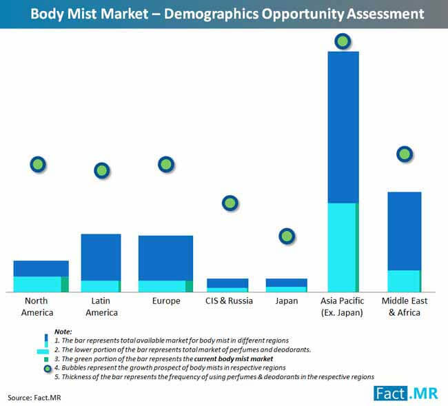 body mist market demographics opportunity assessment
