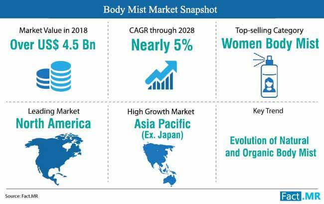body mist market snapshot