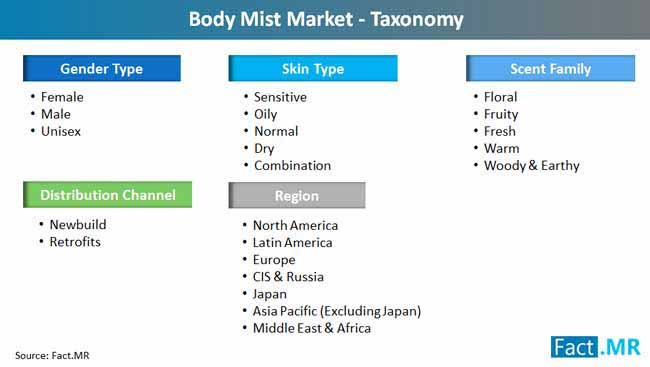 Body Mist Market Forecast, Trend Analysis & Competition Tracking - Global  Market Insights 2018 - 2028