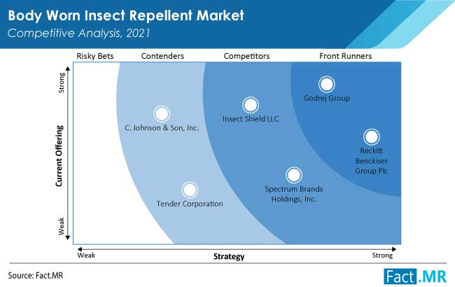 body worn insect repellent market competition by FactMR