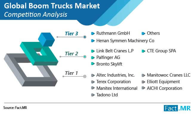 boom trucks market competition analysis