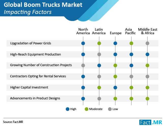 boom trucks market impacting factors