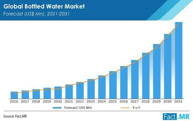 bottled water market region