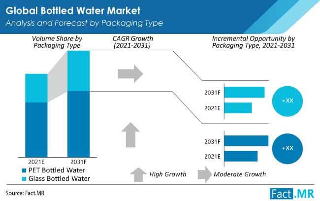 bottled-water-market-packaging