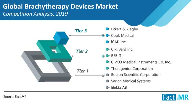 brachytherapy devices market competition analysis