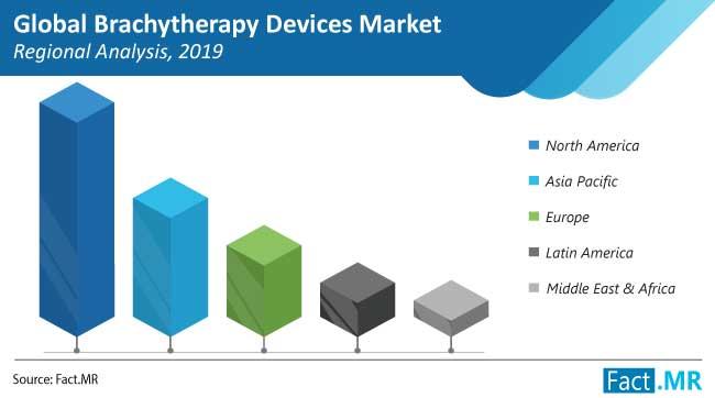 brachytherapy devices market regional analysis