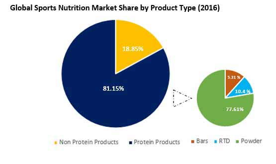 branched chain amino acid supplements market