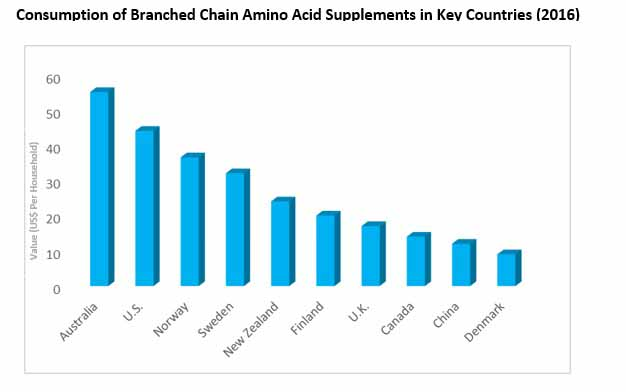branched chain amino acid supplements market01