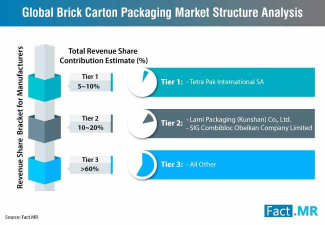 brick carton packaging market 1