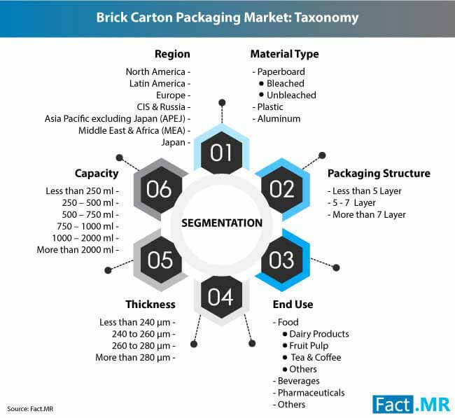 brick carton packaging market 2