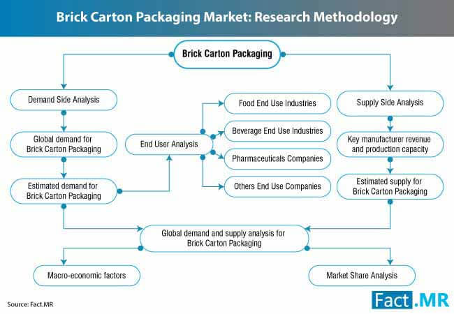 brick carton packaging market 3