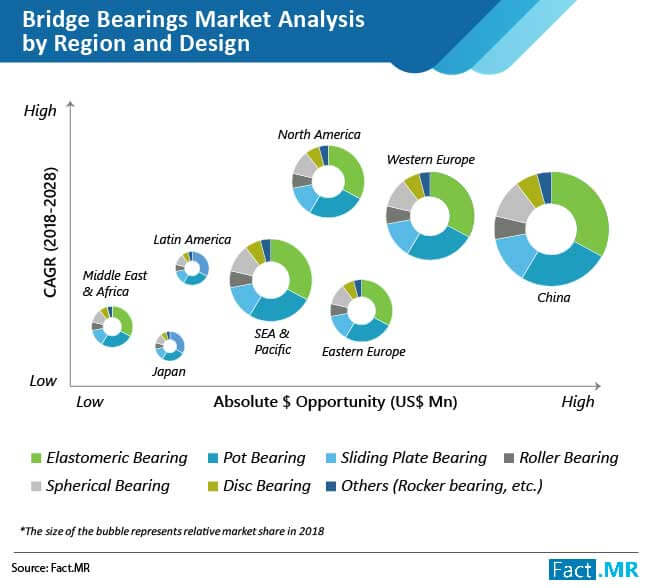bridge bearings market 01