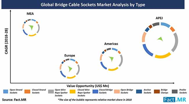 bridge cable sockets market analysis by type
