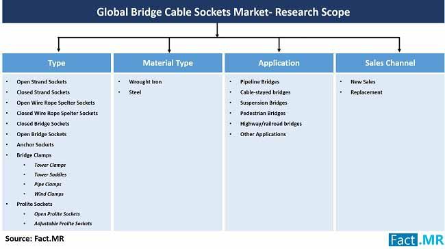 bridge cable sockets market research scope