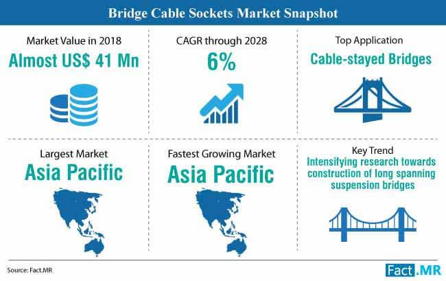 bridge cable sockets market snapshot