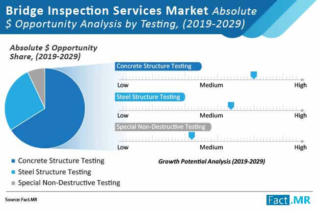bridge inspection services market absolute opportunity analysis by tesing
