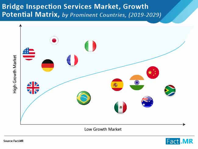 bridge inspection services market growth potential matrix