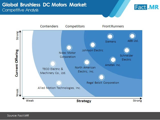 brushless dc motors market competitive analysis