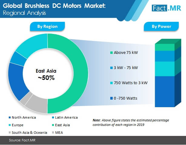 brushless dc motors market regional analysis