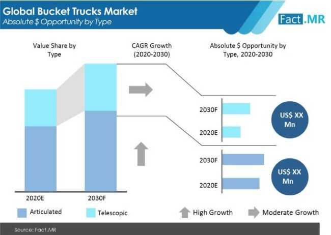 bucket trucks market absolute opportunity by type