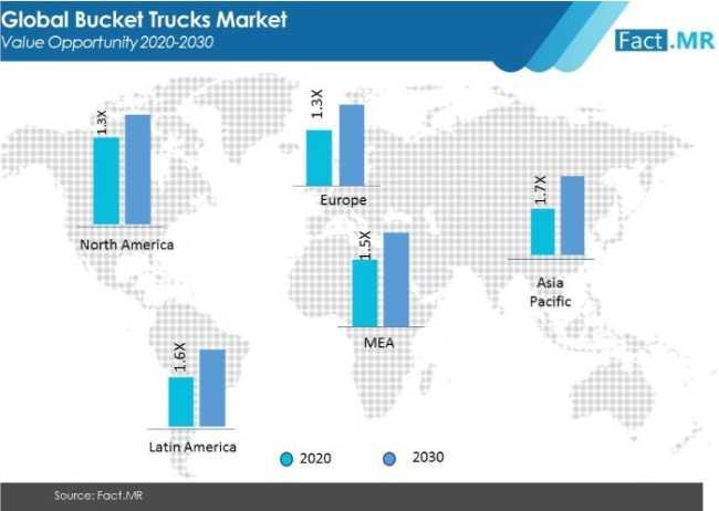 bucket trucks market value opportunity