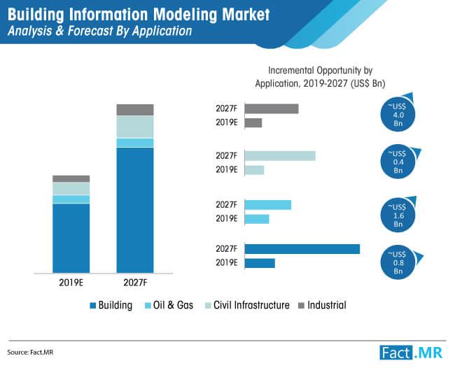 building information modeling market 01