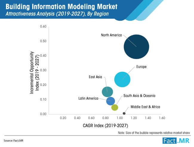 building information modeling market image 02