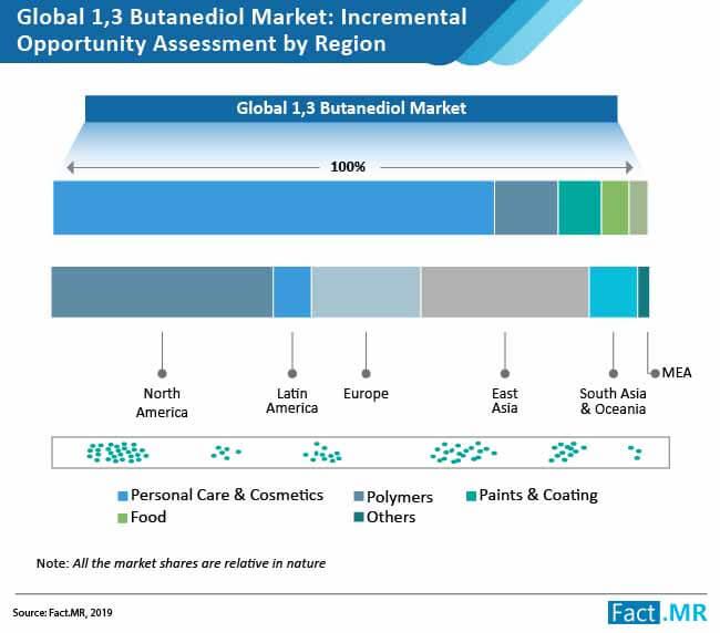 butanediol market 1