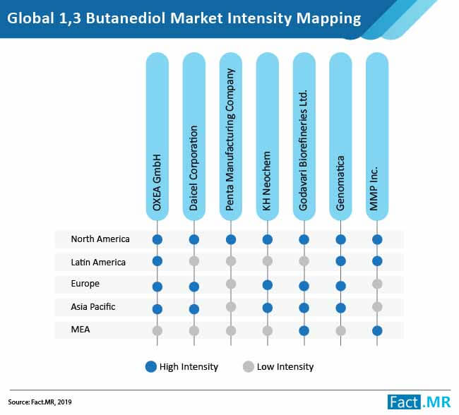 butanediol market 2