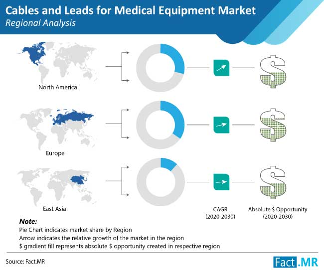cables and leads for medical equipment market regional analysis