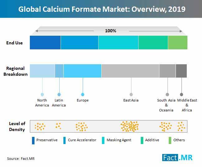 calcium formate market overview
