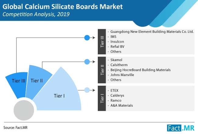 calcium silicate boards market competition analysis