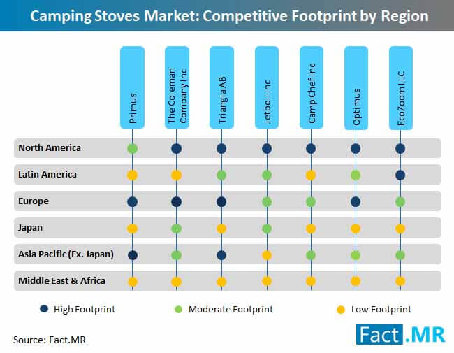 camping stoves market competitive footprint by region