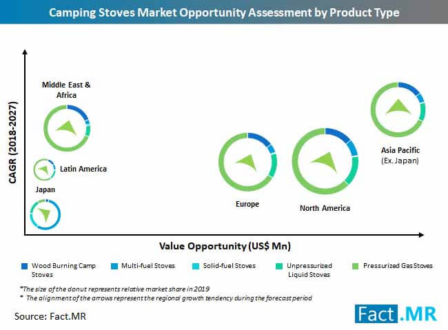camping stoves market opportunity assessment by product type