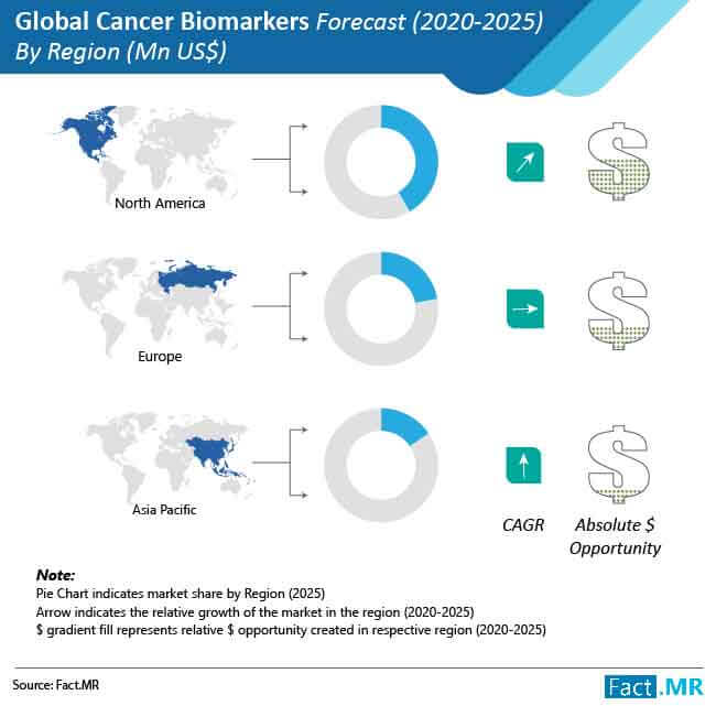 cancer biomarkers market 03