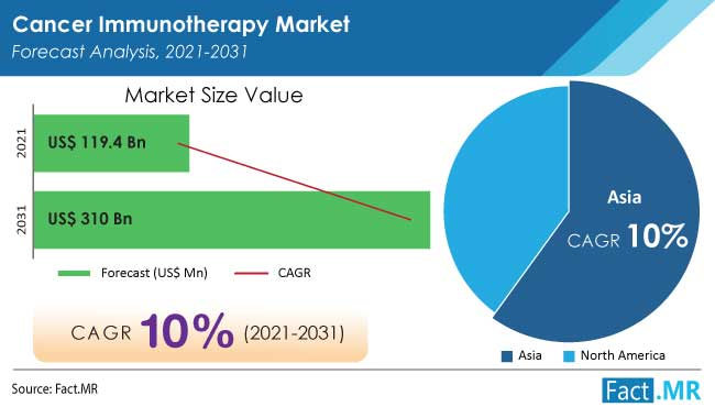 Cancer immunotherapy market forecast analysis by Fact.MR