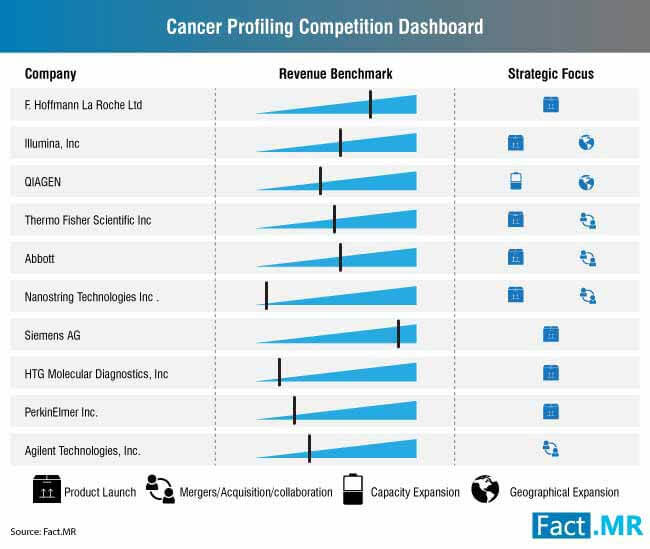 cancer profiling competition dashboard