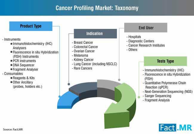 cancer profiling market taxonomy