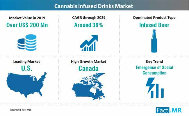 Fact.MR cannabis infused drinks market
